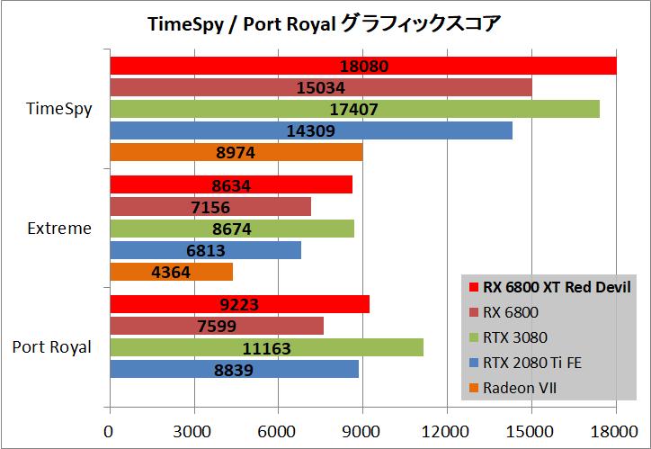 PowerColor Red Devil AMD Radeon RX 6800XT_bench_ts-pr