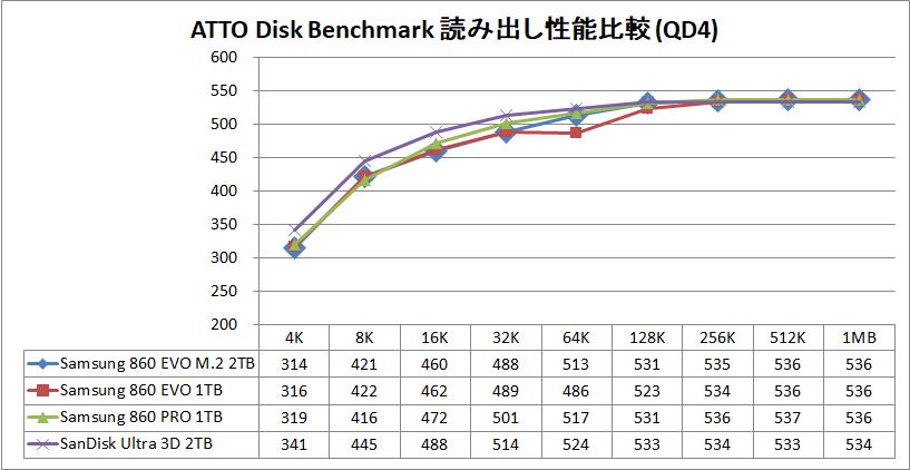 Samsung 860 EVO M.2 2TB_ATTO_QD4_read