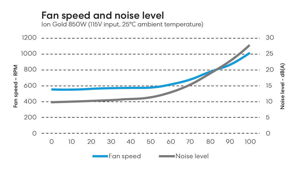 Fractal Design Ion Gold 850W_fan-curve
