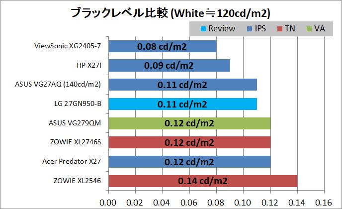 LG 27GN950-B_contrast_black-level