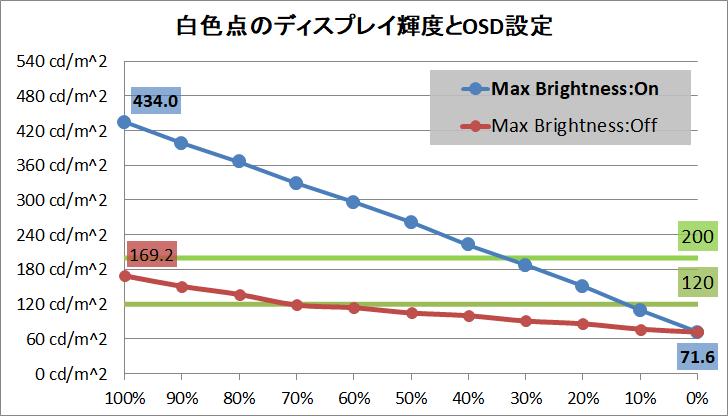 Acer Predator XB323QK NV_brightness