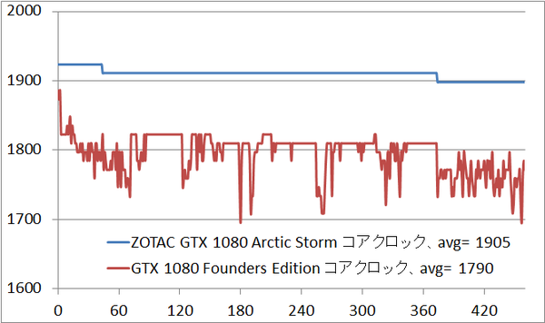 gtx1080as_clock