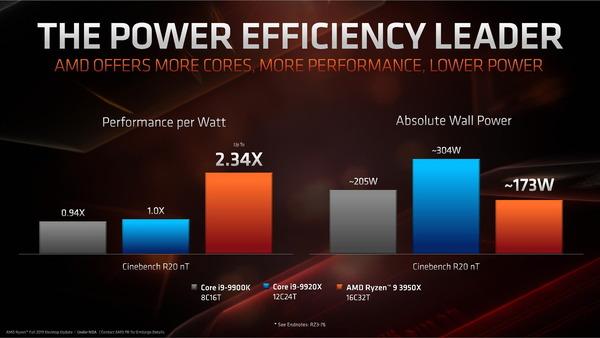 AMD Ryzen 9 3950_Watt-Performance