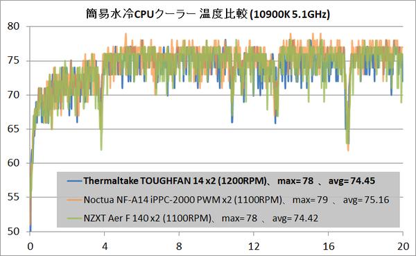 Thermaltake TOUGHFAN 14_temp_water_1200RPM_vs-140