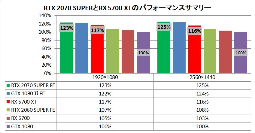 RTX 2070 SUPER_RX 5700 XT_pefsum