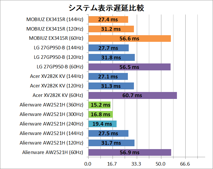 BenQ MOBIUZ EX3415R_latency_2_system