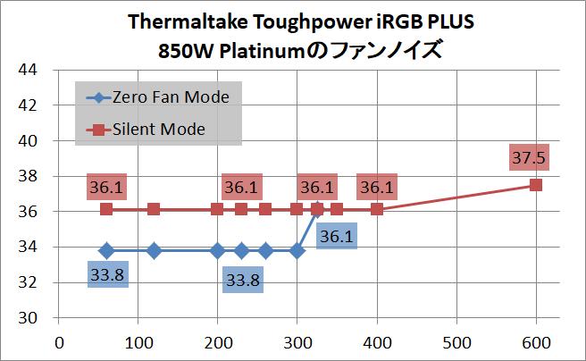Thermaltake Toughpower iRGB PLUS 850W Platinum_noise