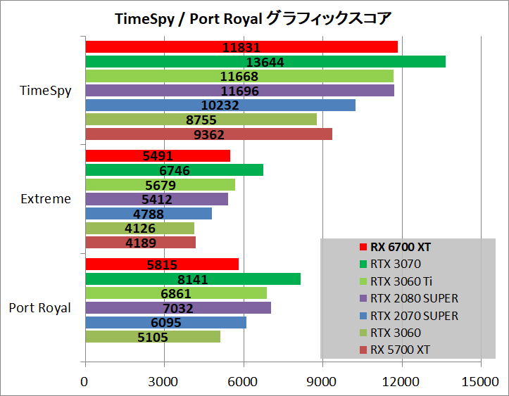 Radeon RX 6700 XT Reference_bench_ts-pr