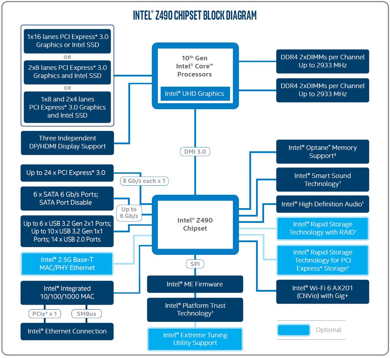 Intel Z490_diagram