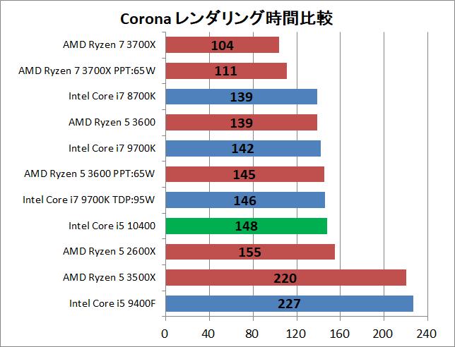 Intel Core i5 10400_rendering_corona_1_time