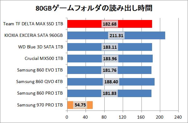 Team T-FORCE DELTA MAX SSD 1TB_copy_3_game_read