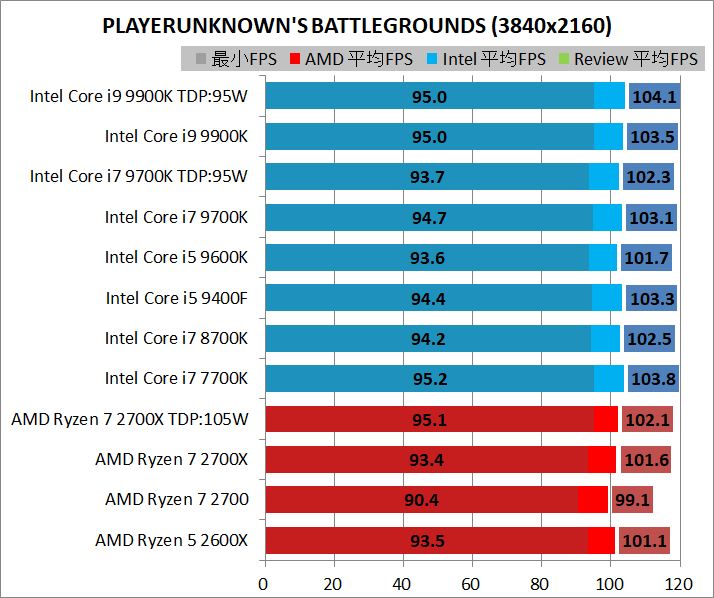 CPU-MS_game_3840_pubg