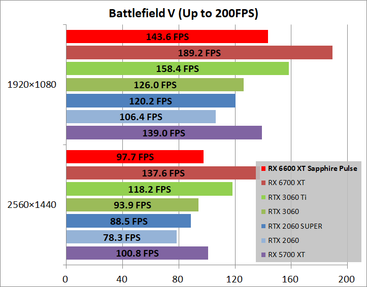 SAPPHIRE PULSE AMD Radeon RX 6600 XT_game_bfv