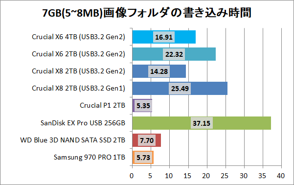 Crucial X8 Portable SSD 4TB_copy_8_pic7g_write