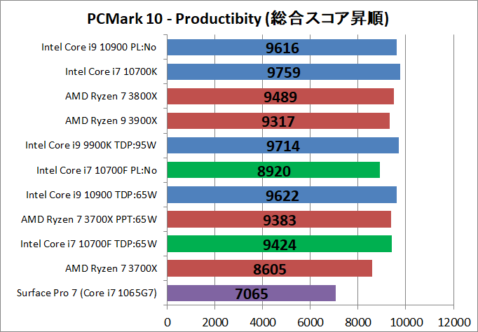 Intel Core i7 10700F_bench_PCM10_3