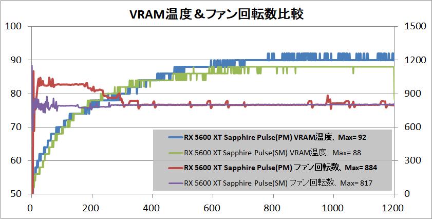 SAPPHIRE PULSE Radeon RX 5600 XT_temp_vram