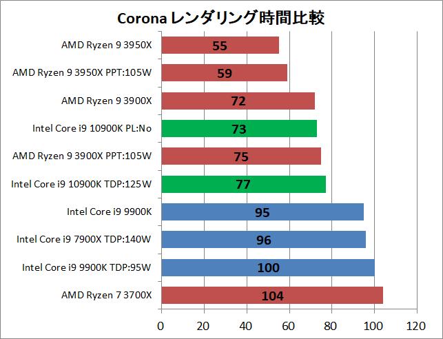 Intel Core i9 10900K_rendering_corona_1_time