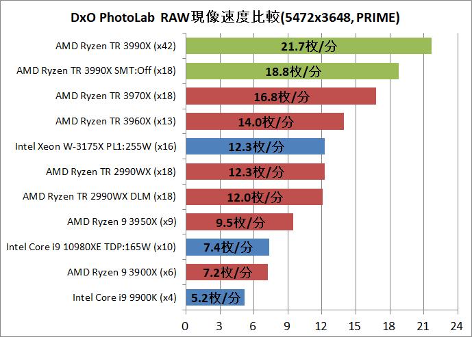 AMD Ryzen Threadripper 3990X_DxO