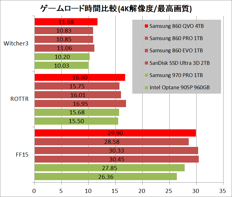 Samsung SSD 860 QVO 4TB_game