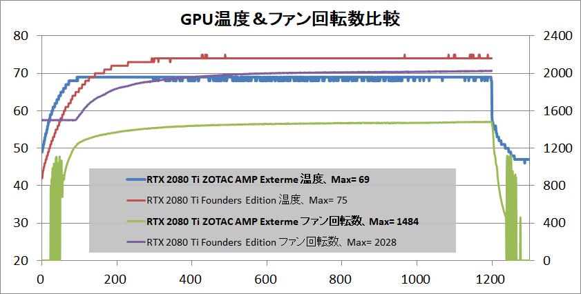 ZOTAC GAMING GeForce RTX 2080 Ti AMP Extreme_temp