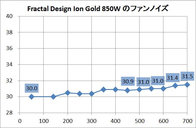 Fractal Design Ion Gold 850W_noise
