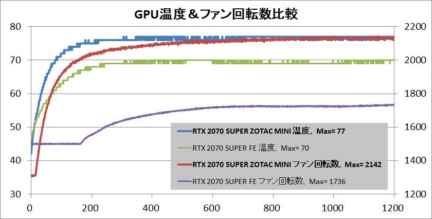 ZOTAC GAMING GeForce RTX 2070 SUPER MINI_temp
