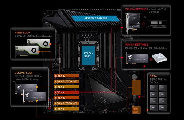 GIGABYTE C621 AORUS XTREME_PCIE