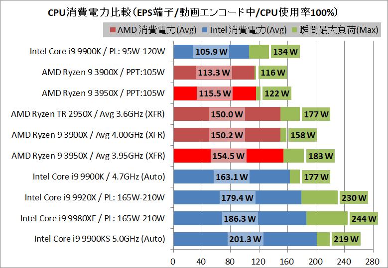 AMD Ryzne 9 3950X_power