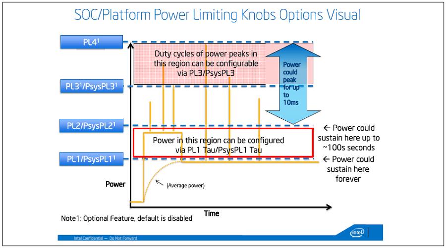 2019年最新CPUの消費電力・発熱・TDP・温度について