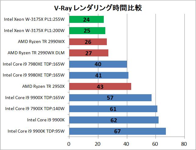Intel Xeon W-3175X_rendering_v-ray_time
