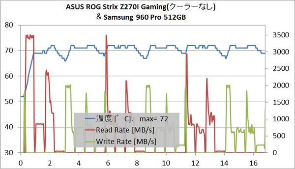 ASUS ROG Strix Z270I Gaming_M2_temp_2