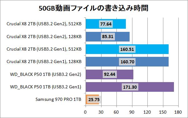 Crucial X8 Portable SSD 2TB(512KB)_copy_2_movie_write