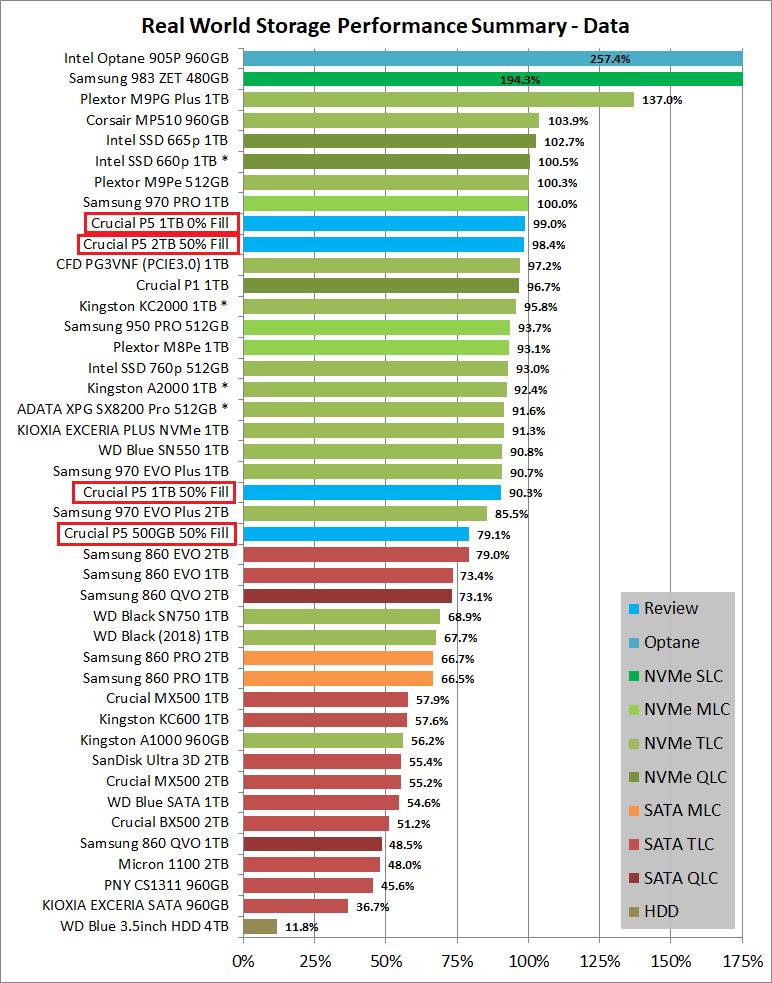Crucial P5 SSD 1TB_PCM10_4_Summary_Data