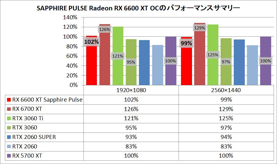 SAPPHIRE PULSE AMD Radeon RX 6600 XT_pefsum