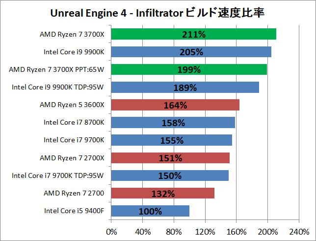 AMD Ryzen 7 3700X_ue_perf