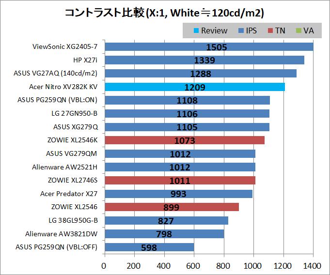 Acer Nitro XV282K KV_contrast