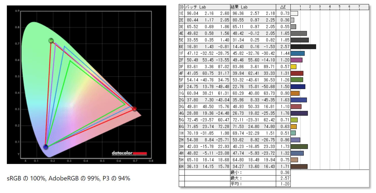 MSI Optix MPG321UR-QD_color_perf_def