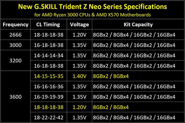 G.Skill Trident Z Neo_spec