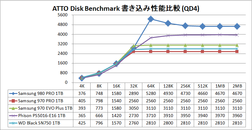 Samsung SSD 980 PRO 1TB_ATTO_QD4_write