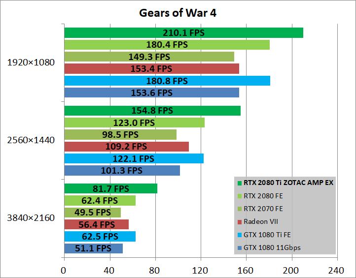 ZOTAC GAMING GeForce RTX 2080 Ti AMP Extreme_game_xgow4