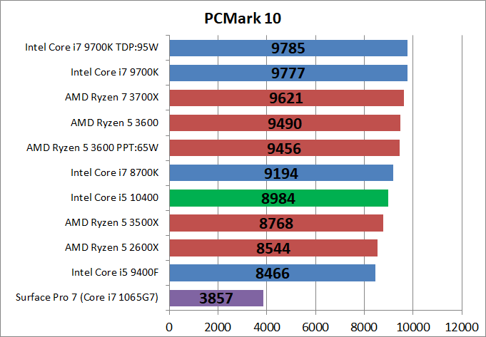 Intel Core i5 10400_bench_PCM10_1