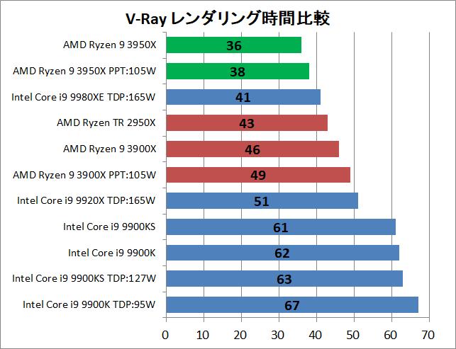 AMD Ryzne 9 3950X_rendering_v-ray_1_time