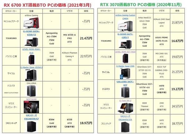 Radeon RX 6700 XT BTO_price