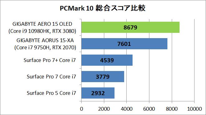 GIGABYTE AERO 15 OLED YC-9JP5760SP_PCM10_cp