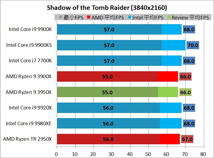 AMD Ryzen 9 3950X_game_1_3840_sottr