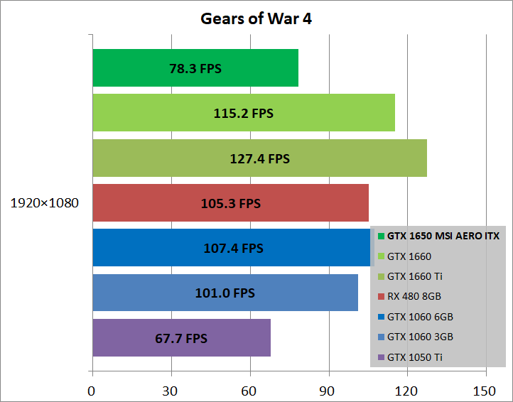 MSI GeForce GTX 1650 AERO ITX 4G OC_game_xgow4