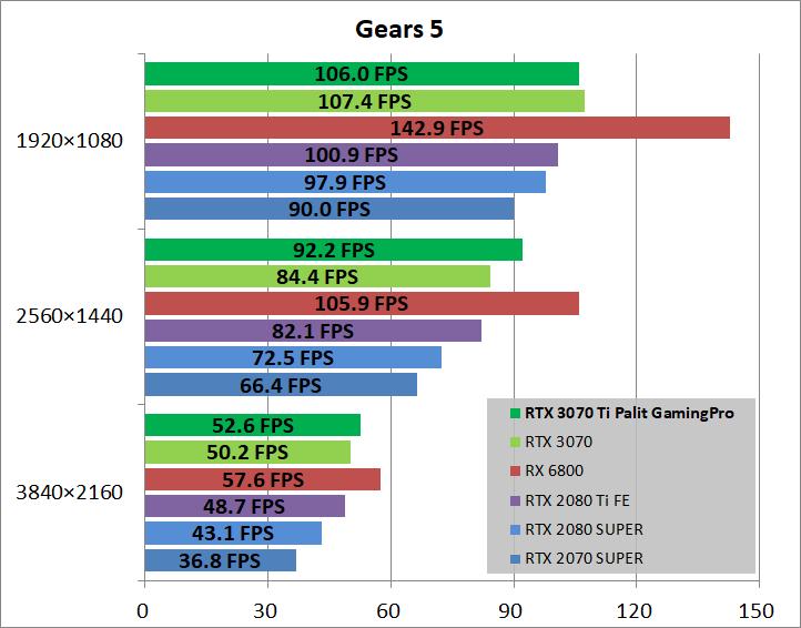 Palit GeForce RTX 3070 Ti GamingPro_game_gears5