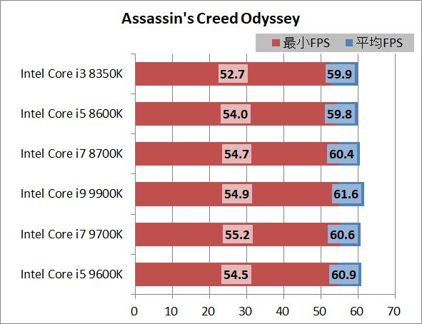 Intel Core i5 9600K_game_3840_acod