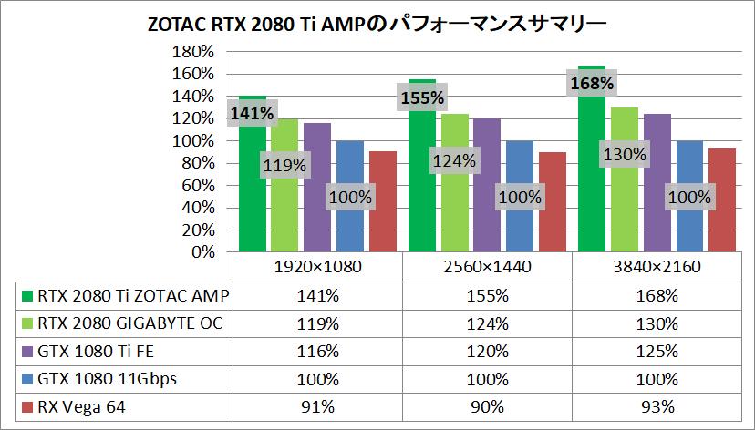 ZOTAC GAMING GeForce RTX 2080 Ti AMP_pefsum