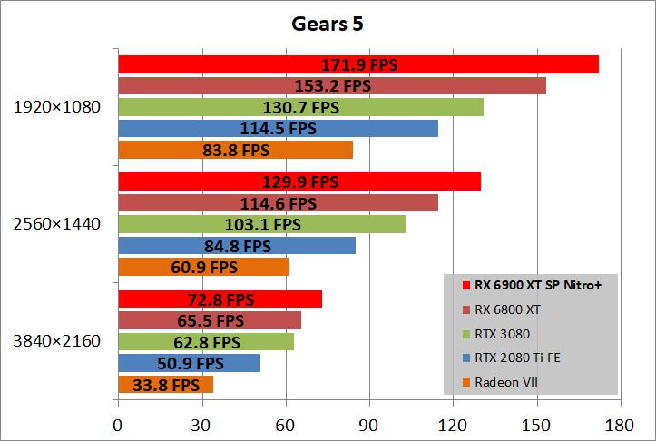 SAPPHIRE NITRO+ Radeon RX 6900 XT_game_gears5